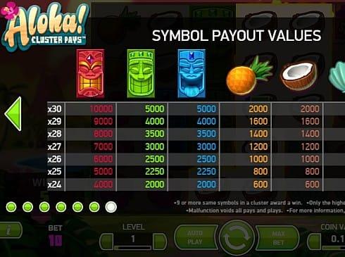 Таблица выплат в Aloha Cluster Pays онлайн