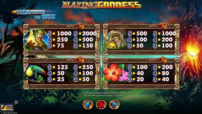 Коэффициенты символов в Blazing Goddess онлайн