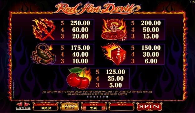 Коэффициенты символов в игре Red Hot Devil